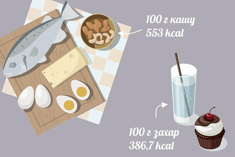 Кои основни ястия са позволени при кетогенен режим